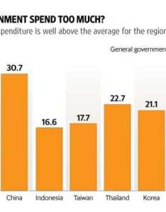 Yet in spite of lower expenditure these countries mostly have higher levels social welfare indicators than india that would seem to indicate our also how   government finances stack up against peers rh livemint