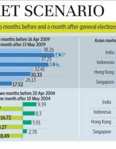 also how have the stock markets fared around elections rh livemint