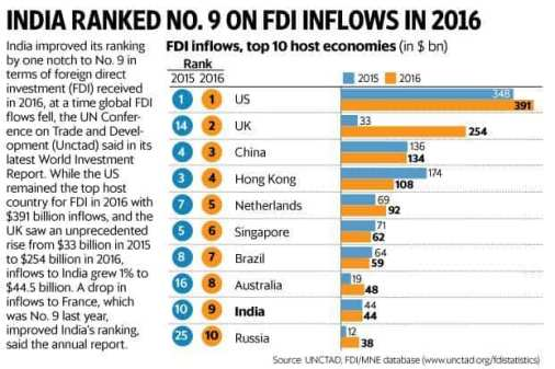 India climbs to 9th position on FDI inflow list, US retains top spot