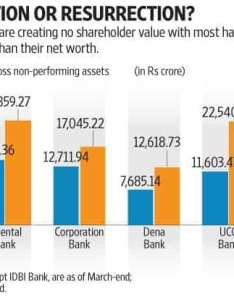 Most of public sector banks have gross non performing assets npas in excess also psu bank mergers putting lipstick on  pig rh livemint