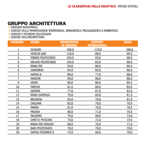 architettura Unipa -Università di Palermo
