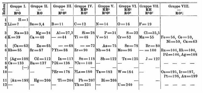 Tavola di Mendeleev del 1869
