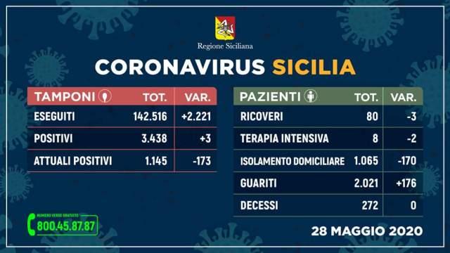 dati covid sicilia