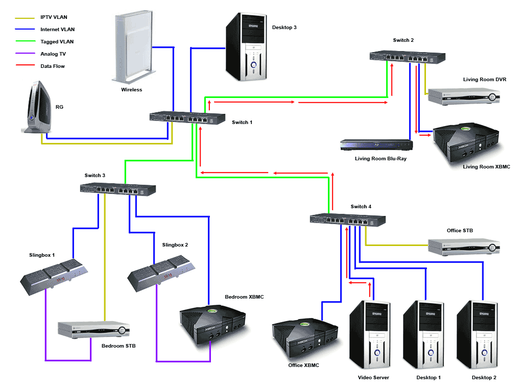 hight resolution of wiring a house for phone internet tv 2 wiring diagram for you home router wiring installation