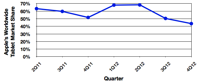 idc_4Q12_tablets_trend