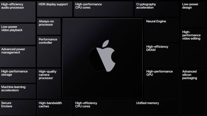 Apple Silicon: The Complete Guide - MacRumors