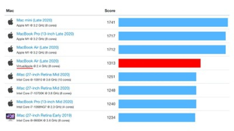 rosetta 2 m1 benchmark single core