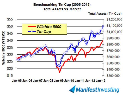 Tin cup vs vtsmx 20130430
