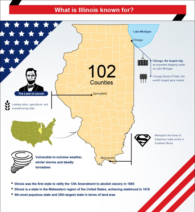 Infographic on what is Illinois best known for