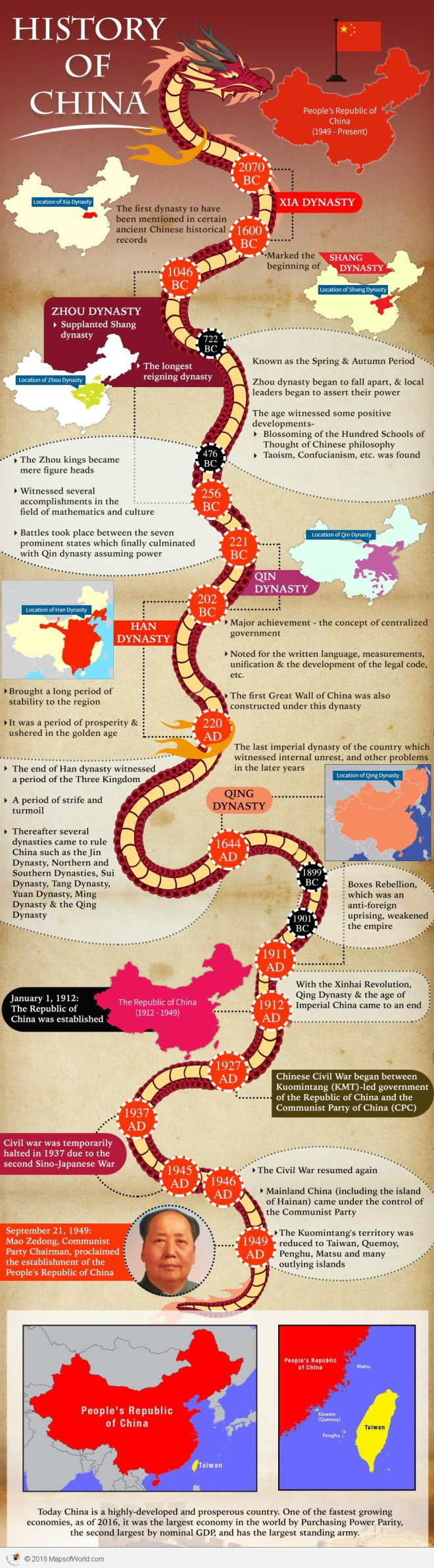 Infographic – How old is China
