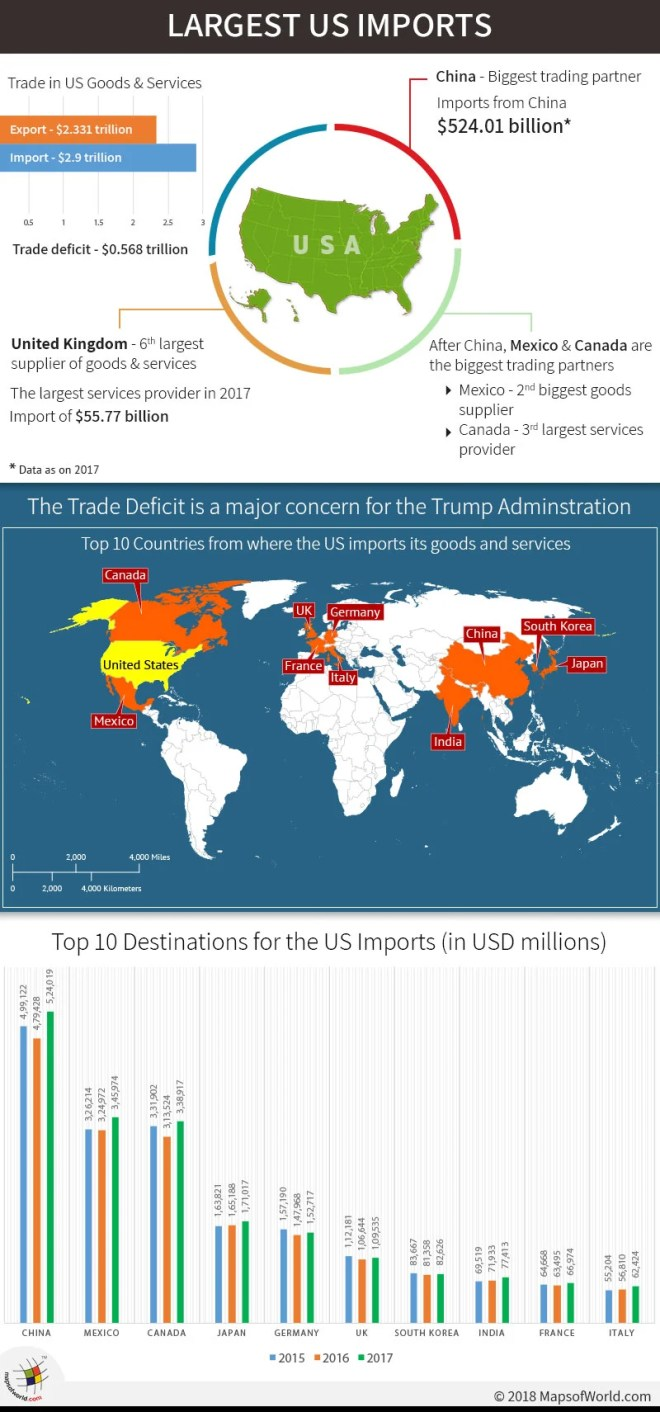 Infographic and Map on US major Imports