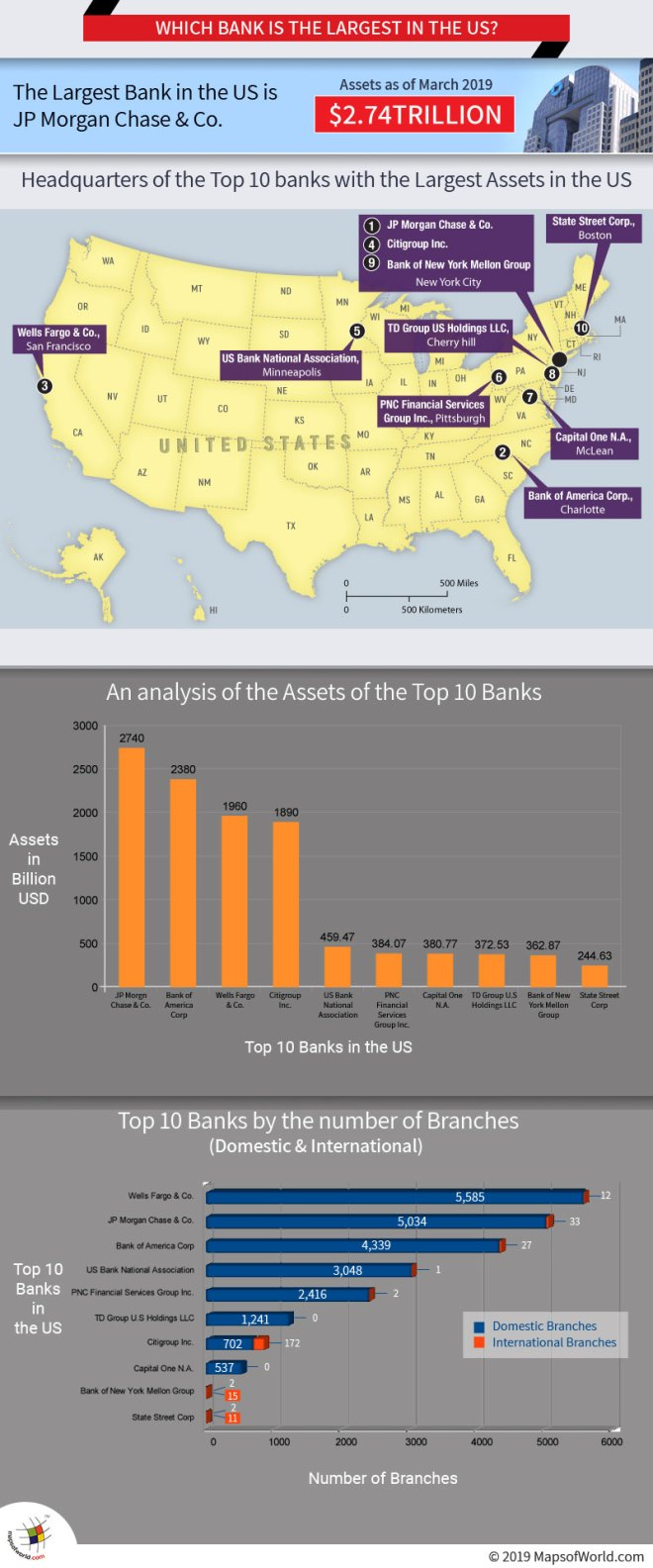 Which Bank is the Largest in the US?