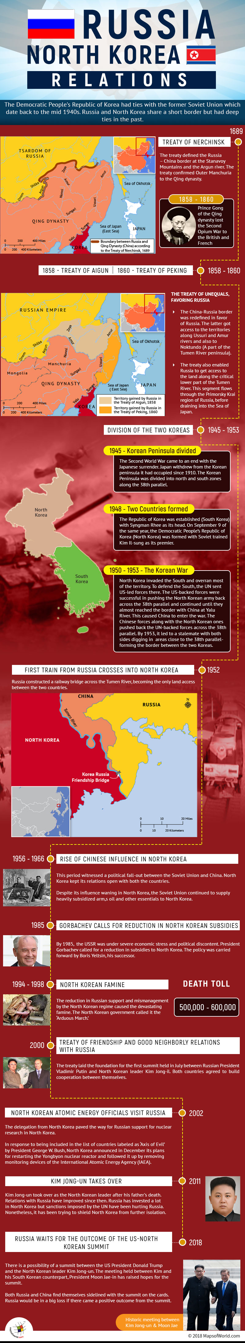 Infographic describing Russia and North Korea Relations