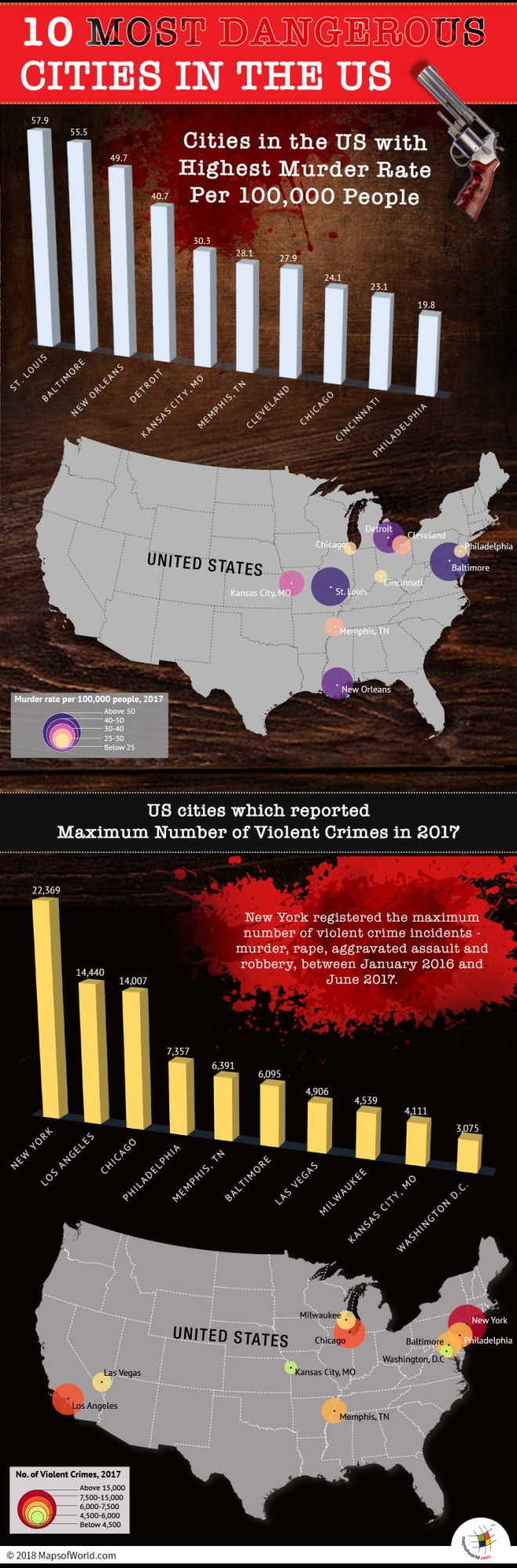 Infographic showing 10 Most Dangerous Cities in USA