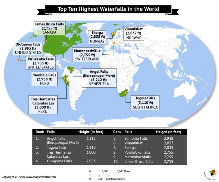 World Map depicting the highest waterfalls