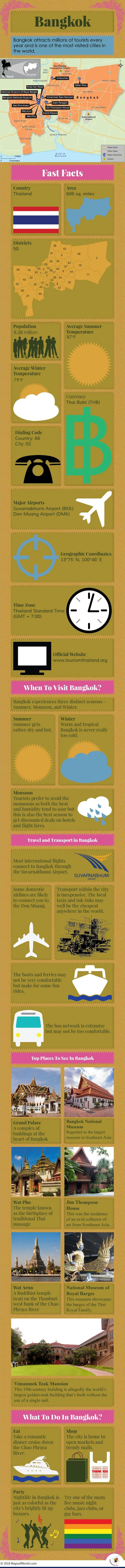 Infographic Depicting Bangkok Tourist Attractions
