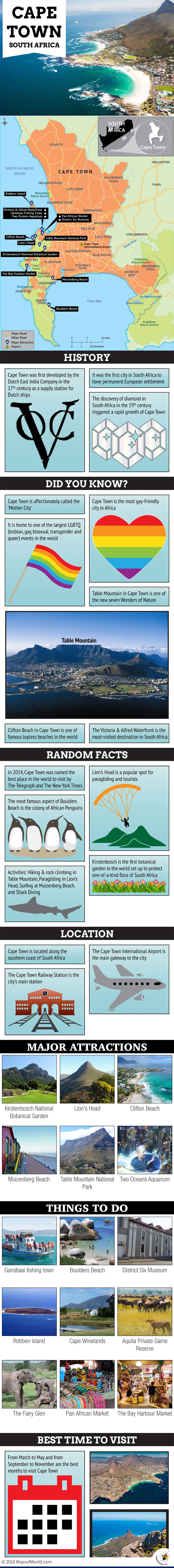 Infographic Depicting Cape Town Tourist Attractions
