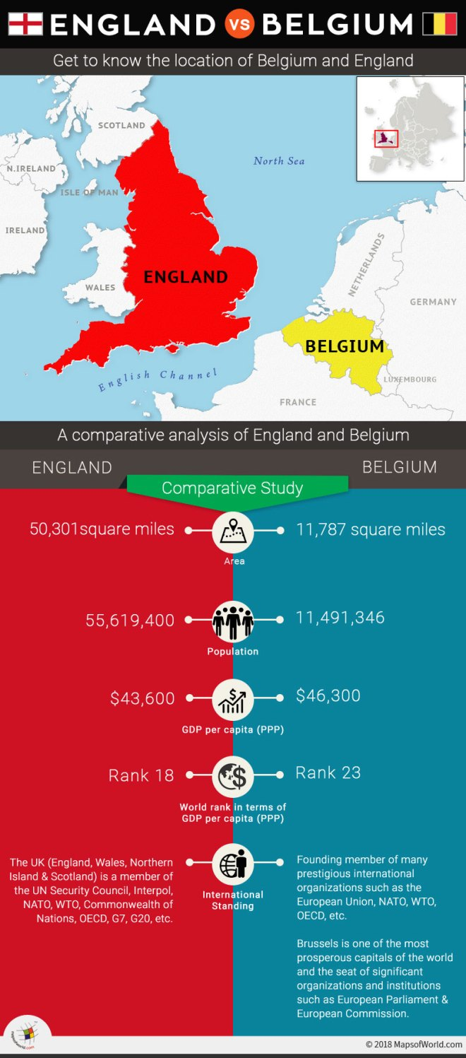 Infographic showing comparison between England and Belgium