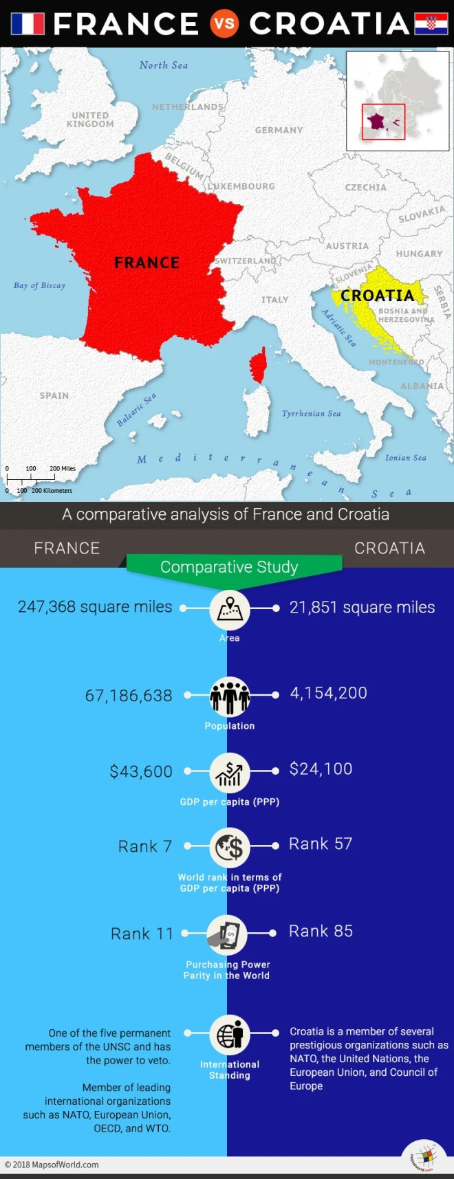 Infographic depicting comparative study of France and Croatia