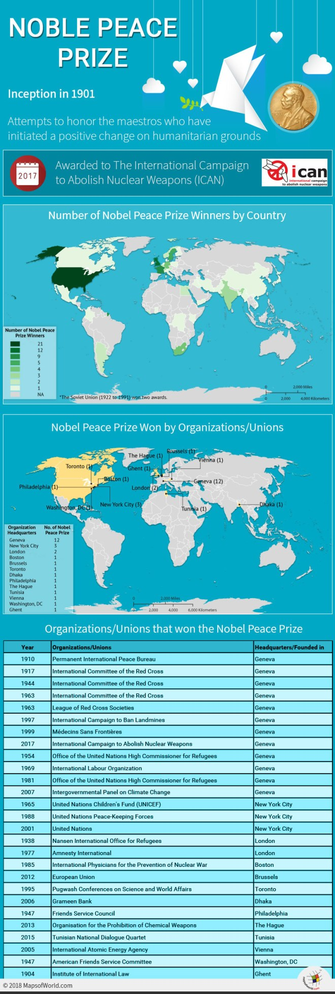Infographic elaborating Nobel Peace Prize Winners
