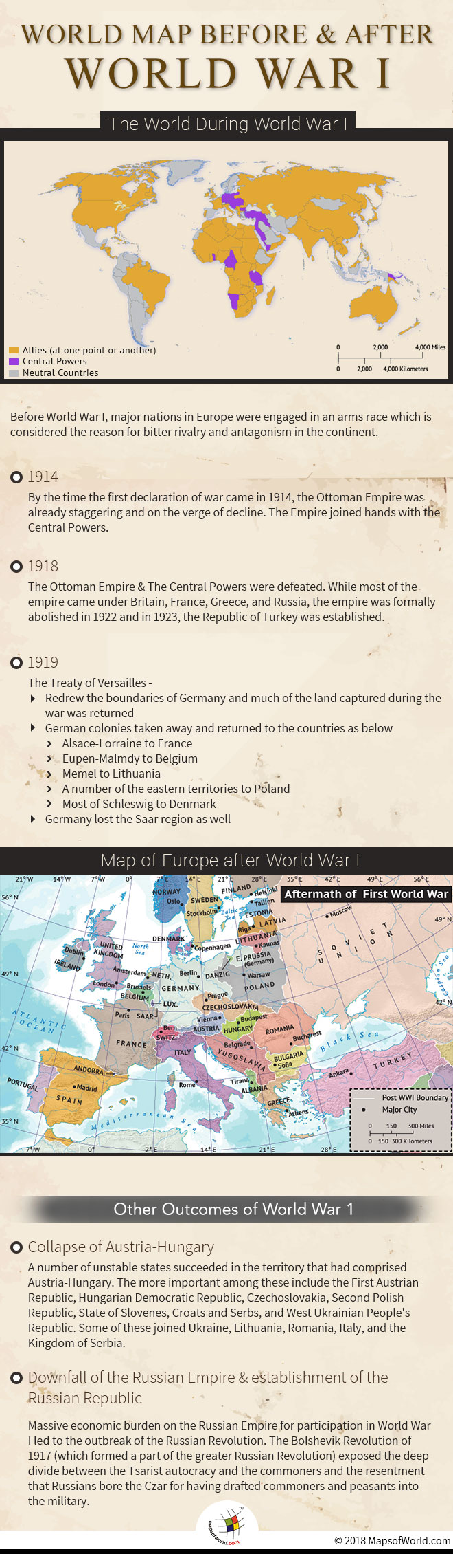 Infographic elaborating maps before and after World War 1
