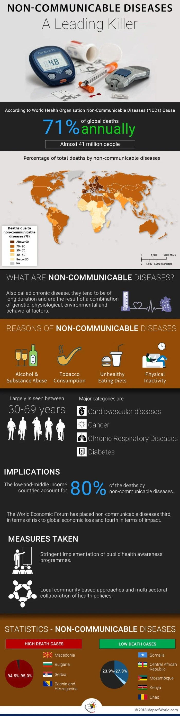 World map and infographic depicting cause and effect of non-communicable diseases