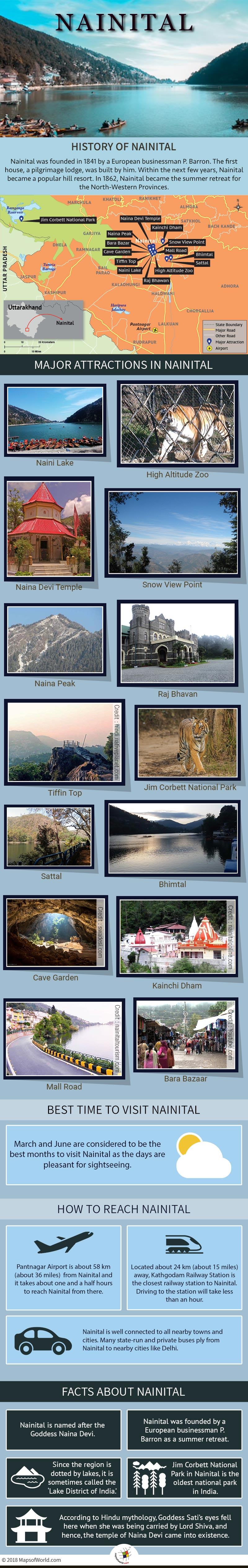 Infographic Depicting Nainital Tourist Attractions