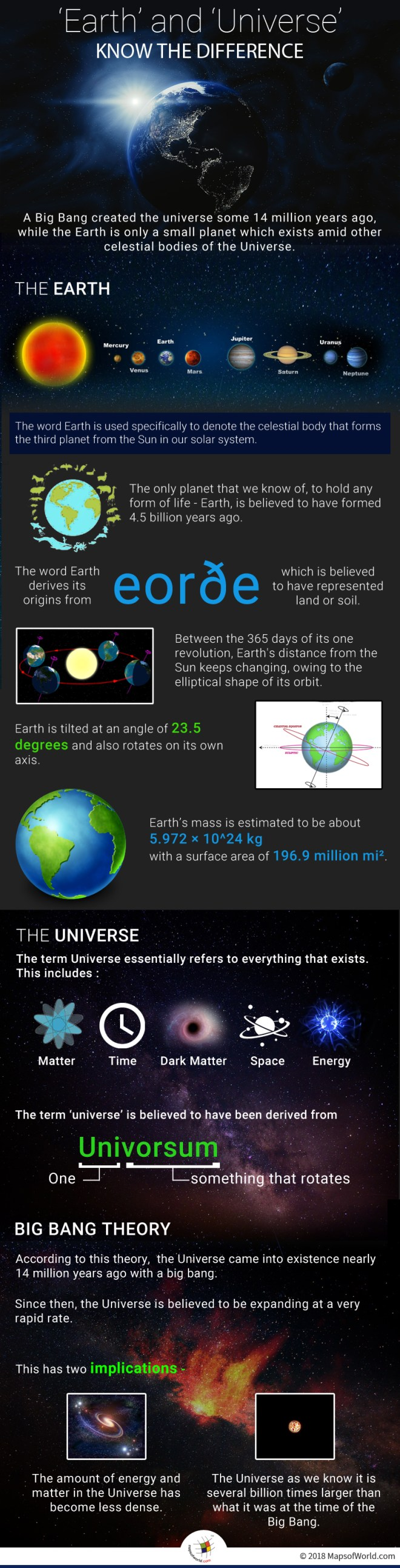Difference between Earth and Universe