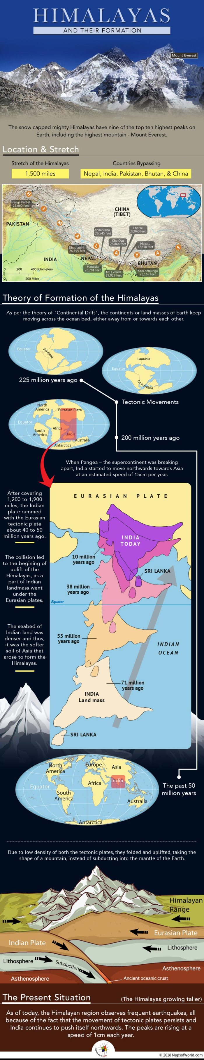 Infographic elaborating formation of Himalayas