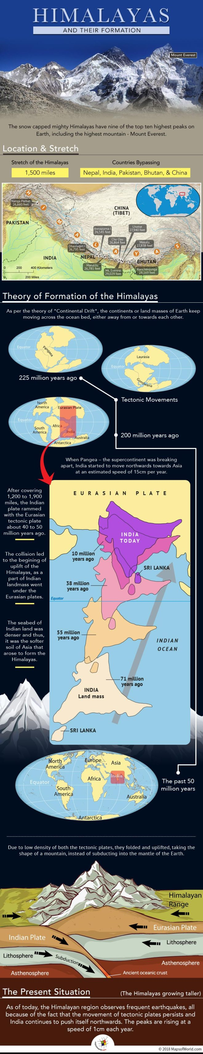 How were the Himalayas formed?