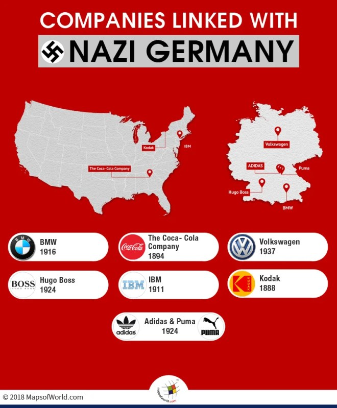 Companies Associated With Nazi Germany