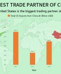 The United States is The Biggest Trading Partner of China