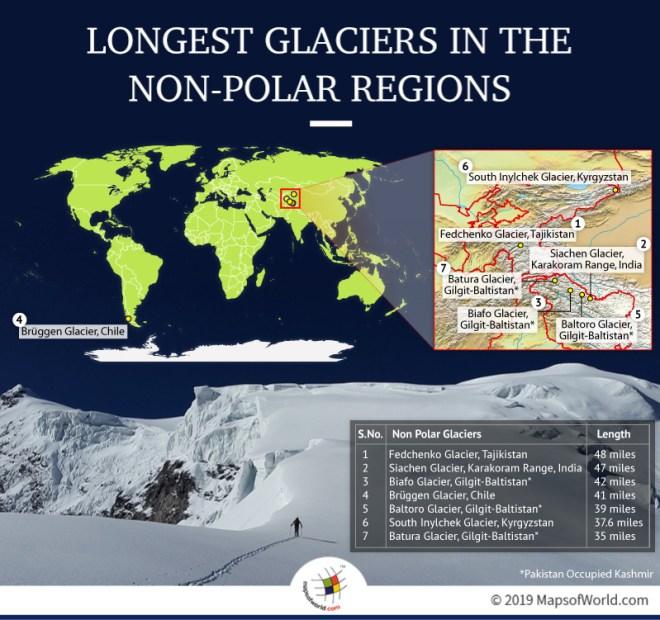 Longest Glaciers in The Non-Polar Regions