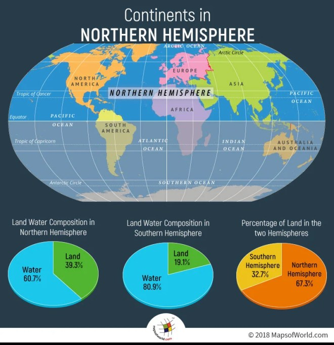 Infographic Elaborating Continents in Northern Hemisphere