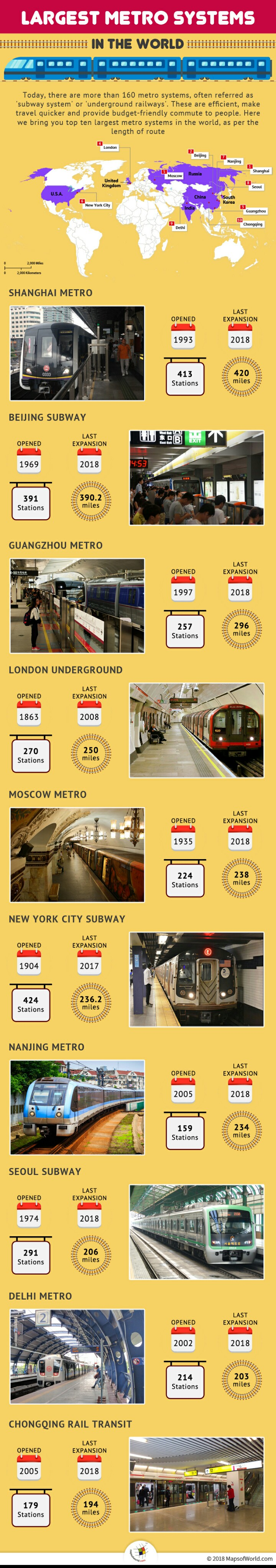 Largest Metro Systems in The World