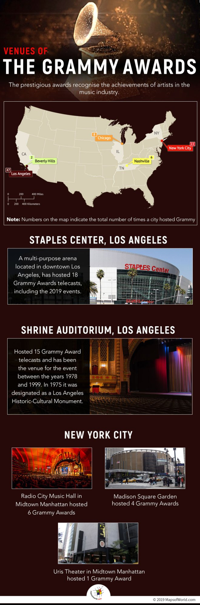The Highest Number of Grammy Awards Events have been Hosted at Staples Center