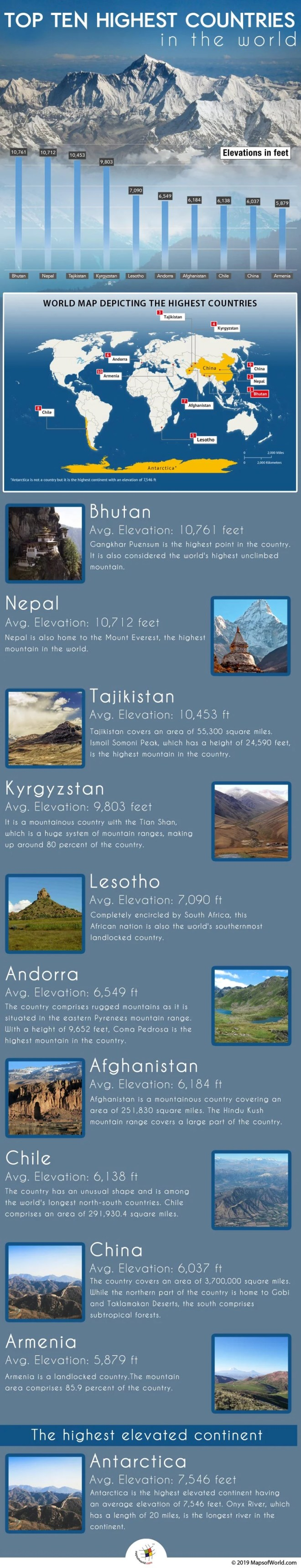 Infographic Showing Countries with The Highest Average Elevation in The World