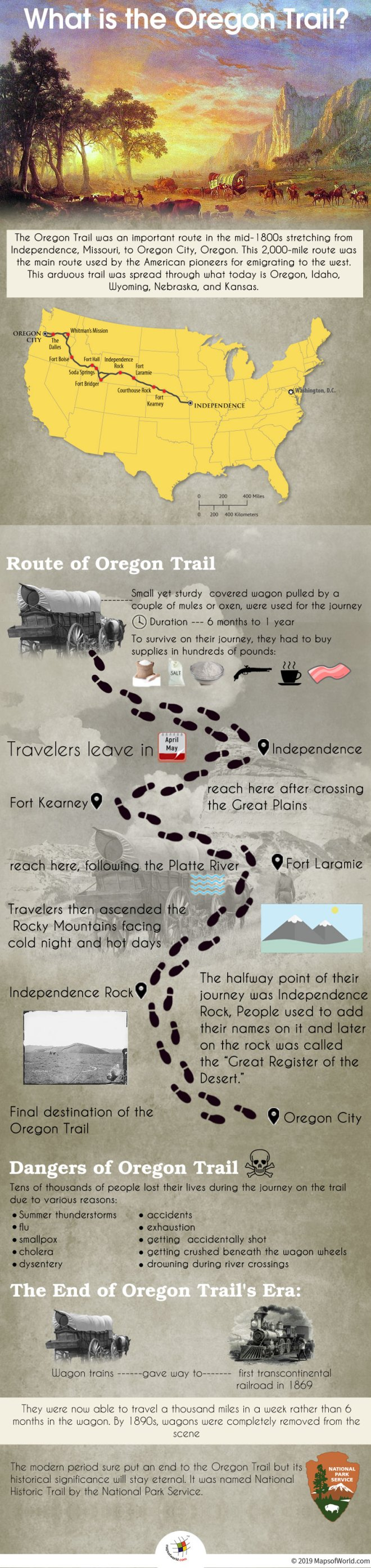 Infographic Giving Details About The Oregon Trail