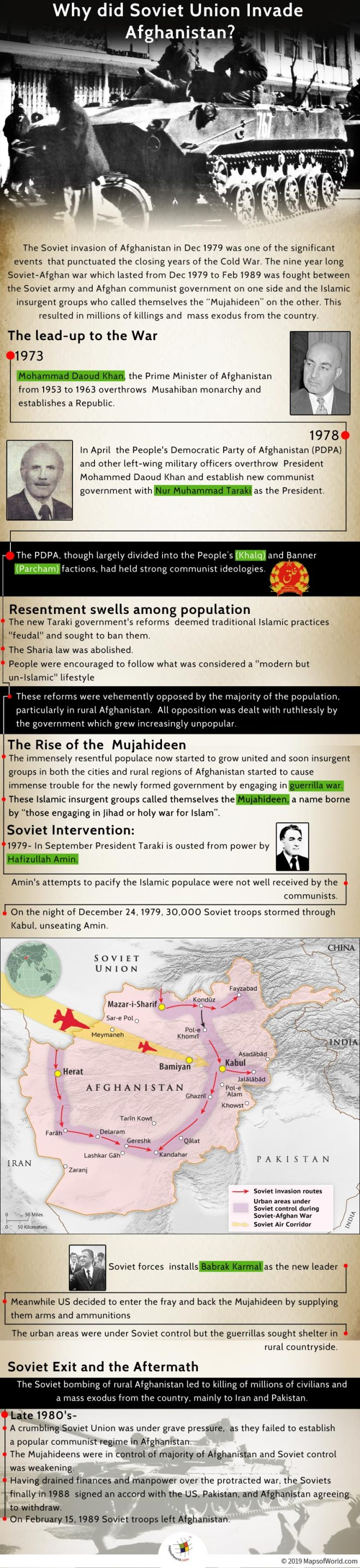 Infographic Giving Details on Soviet Invasion of Afghanistan