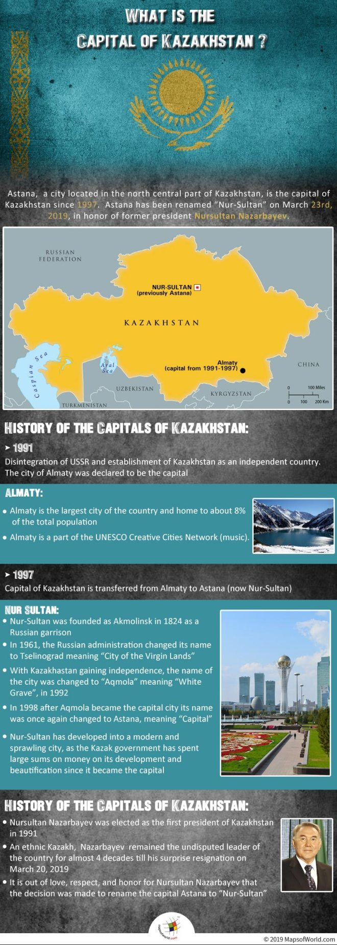 Infographic Shows The Hisory of The Capitals of Kazakhstan