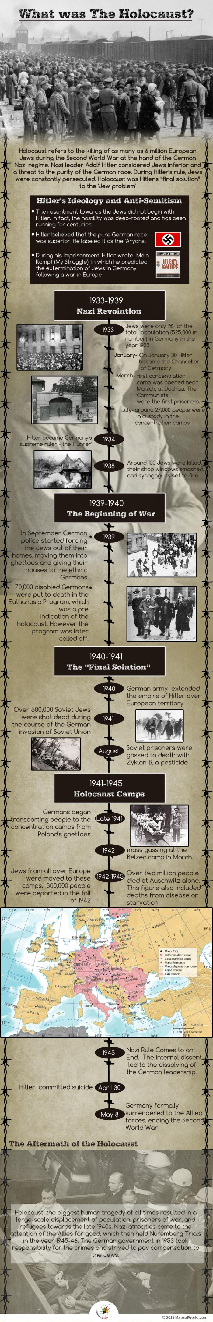 Infographic on The Holocaust