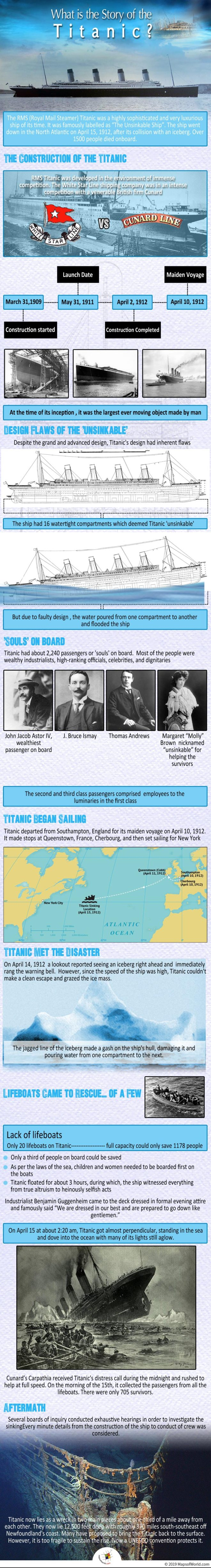 Infographic Shows The Story of Titanic
