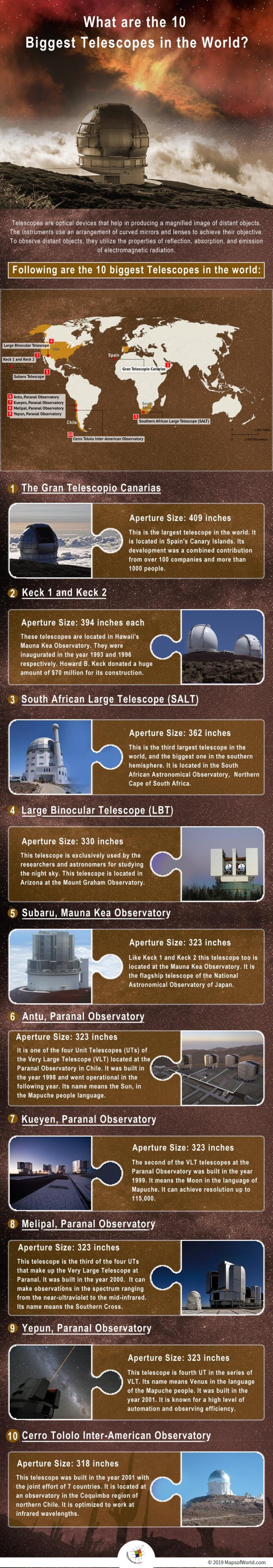 Infographic Giving Details of the 10 Biggest Telescopes in the World