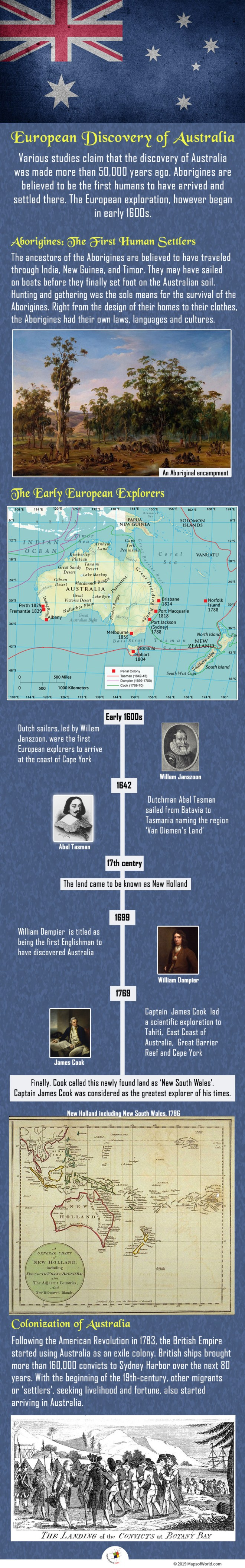Infographic on Discovery of Australia
