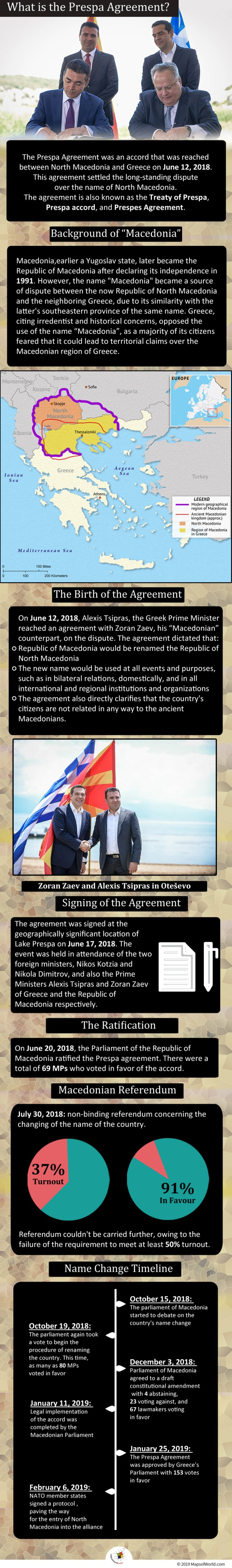 Infographic Giving Details on the Prespa Agreement