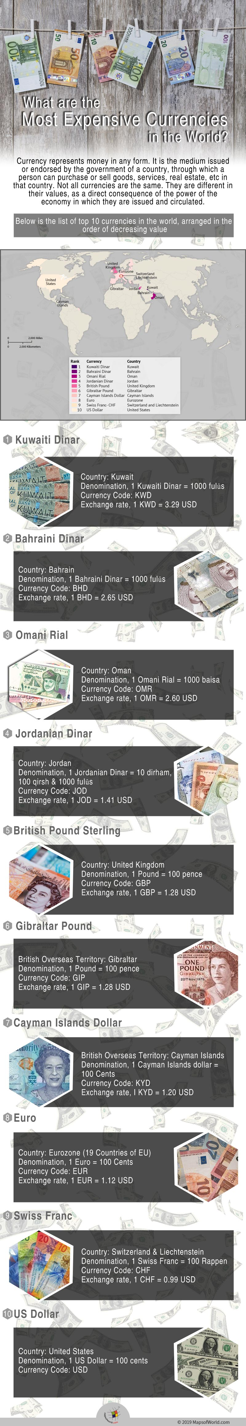 Infographic Giving Details on the Most Expensive Currencies in the World