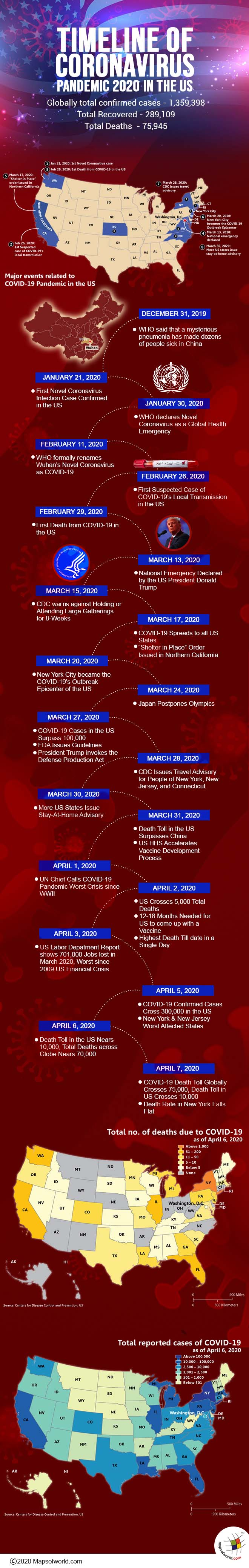 Infographic - Timeline of Coronavirus Pandemic 2020 in the US
