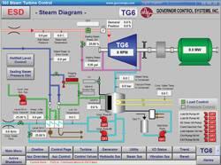 Dcs Wiring Diagram Hmi Monitoring And Control Building Blocks Of A Scada