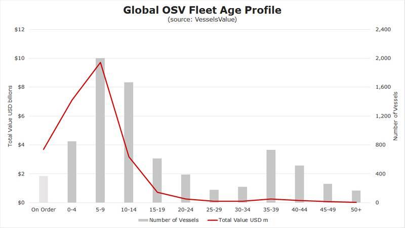 Market In Focus: Offshore Services Vessels
