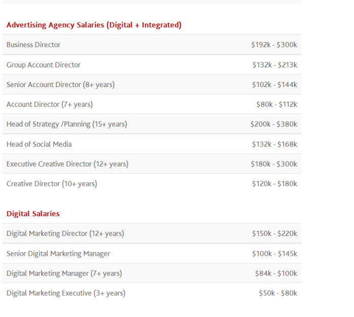 Singapore marketing industry salary guide for 2016